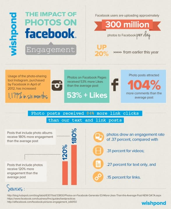 the-impact-of-photos-on-facebook