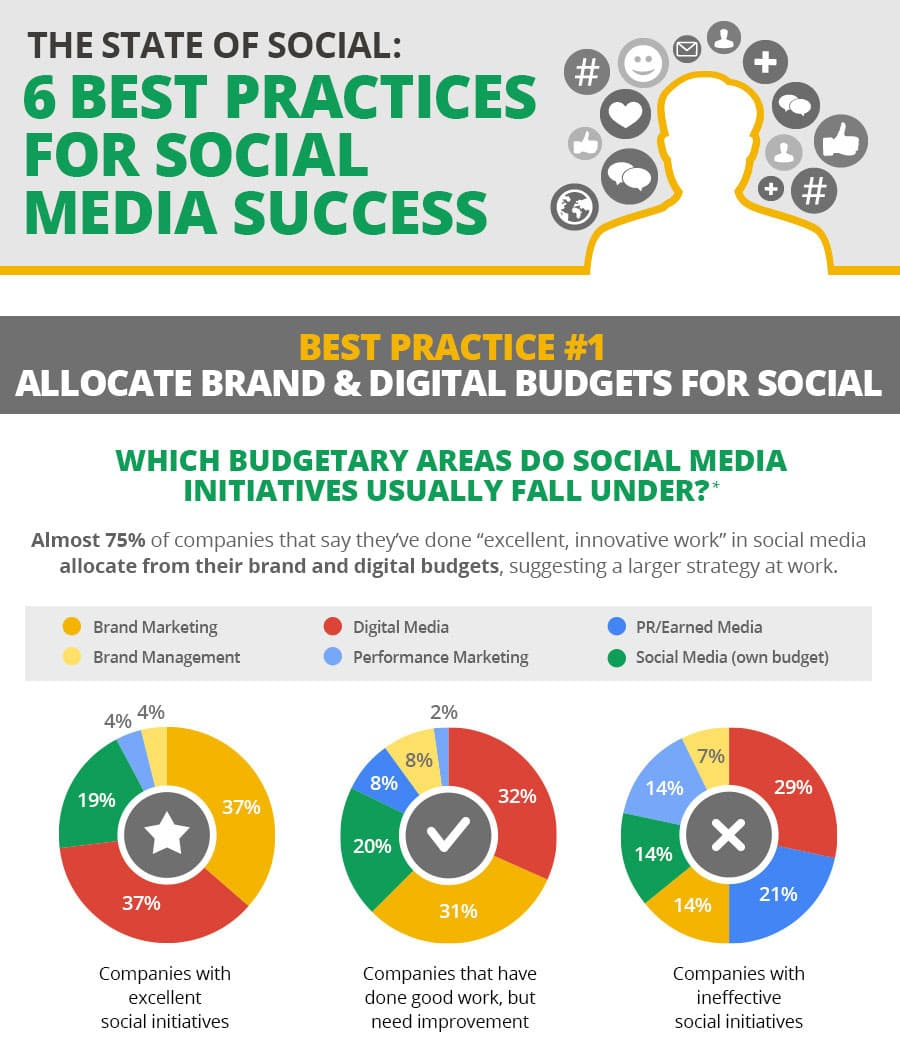 social-media-success-practices
