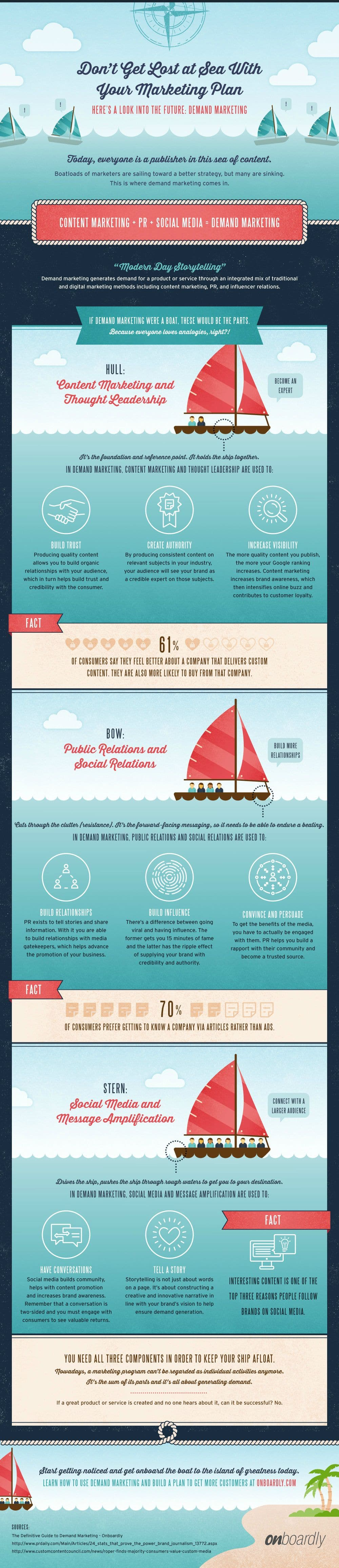 Demand Marketing: Keep Your Marketing Efforts Afloat With Content Marketing, PR And Social Media