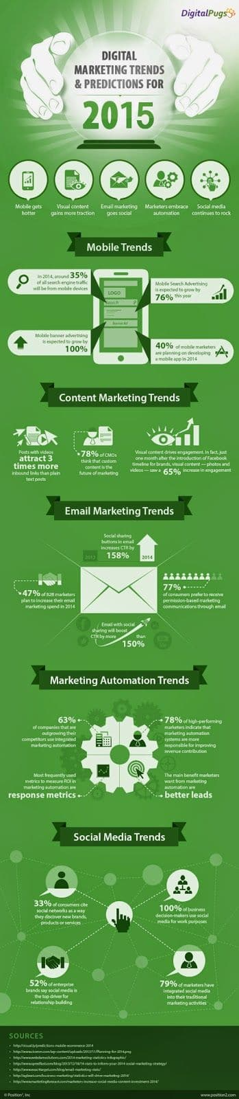 digital-marketing-trends-and-predictions-2015