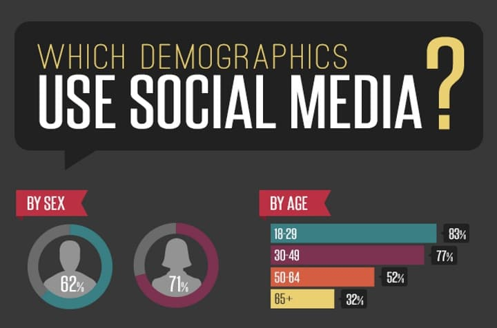 which-demographics-use-social-media