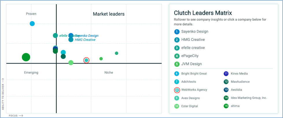 clutch 2019 ratings